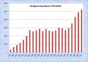 Bridgton Population Chart 1790-2010