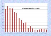 Brighton Population Chart 1830-2010
