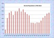 Briistol Population Chart 1790-2010