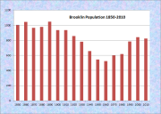 Brooklin Population Chart 1850-2010