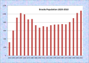 Brooks Population Chart 1820-2010