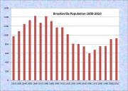 Brooksville Population Chart 1820-2010