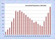 Brownfield Population Chart 1790-2010