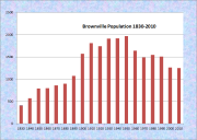 Brownville Population Chart 1830-2010