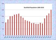 Buckfield Population Chart 1800-2010