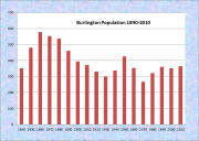 Burlington Population Chart 1840-2010