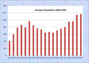 Burnham Population Chart 1830-2010