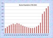 Buxton Population Chart 1790-2010