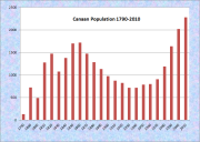 Canaan Population Chart 1790-2010