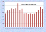 Canton Population Chart 1830-2010