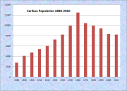 Caribou Population Chart 1880-2010