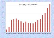 Carmel Population Chart 1830-2010