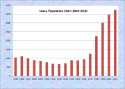 Casco Population Chart 1850-2010
