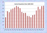 Castine Population Chart 1800-2010