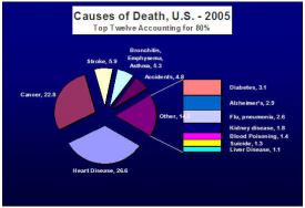 Chart: Causes of Death U.S. 2005