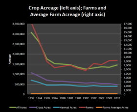 Farms and Acreage 1959-2012