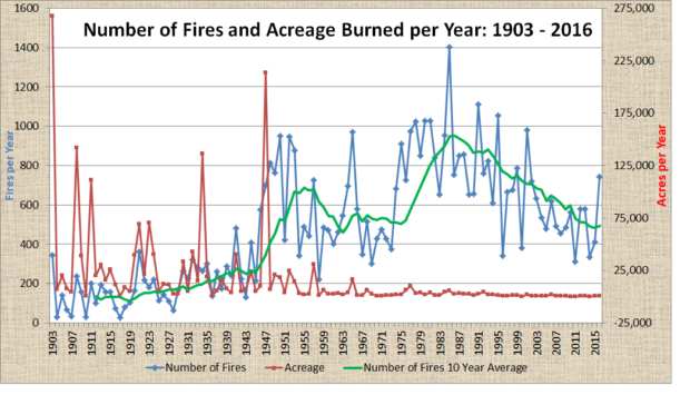 Chart Fire and Acreage Burned 1903-2016