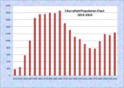 Cherryfield Population Chart 1810-2010