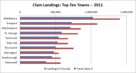 Softshell Clam Landings Top Ten Towns 2011