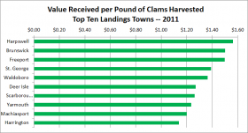 Softshell Clam Landings Top Ten Ports 2011 Price Received per Pound