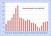 Columbia Population Chart 1800-2010