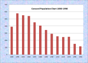 Concord Population Chart 1830-1950