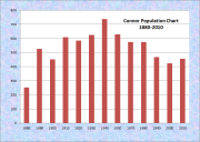 Connor Population Chart 1880-2010
