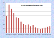 Cornish Population Chart 1830-2010