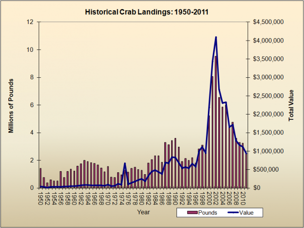 Crab Harvest 1950-2011