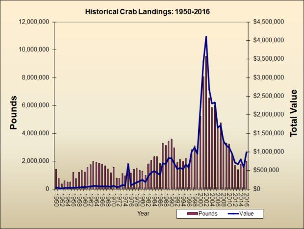 Crab Landings 1950-2016