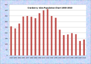Cranberry Isles Population Chart 1830-2010