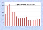 Crawford Population Chart 1830-2010