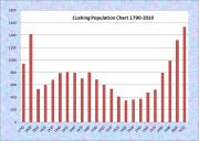 Cushing Population Chart 1790-2010