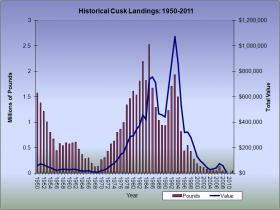 Cusk Landings 1950-2011