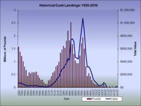 Cusk Landings 1950-2016