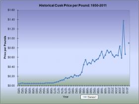 Cusk-Price-per-Pound-1950-2011.png