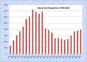 Deer Isle Population Chart 1790-2010