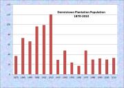 Dennistown Plantation Population Chart 1870-2010