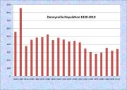 Dennysville Population Chart 1820-2010