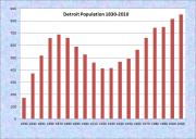 Detroit Population Chart 1830-2010