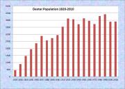 Dexter Population Chart 1820-2010