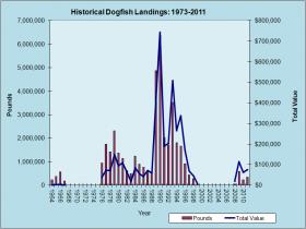 Dogfish Landings 1973-2011
