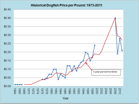 Dogfish Price per Pound 1973-2011