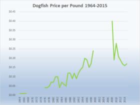 Dogfish Price per Pound 1964-2015