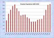 Dresden Population Chart 1800-2010