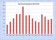 Dryer Brook Population Chart 1870-2010