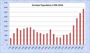 Drew Plantation Population Chart 1870-2010