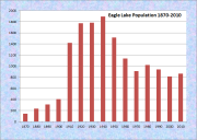 Eagle Lake Population Chart 1870-2010