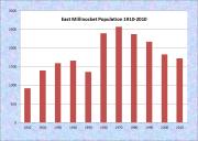 East Millinocket Population Chart 1910-2010