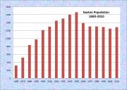 Easton Population Chart 1860-2010